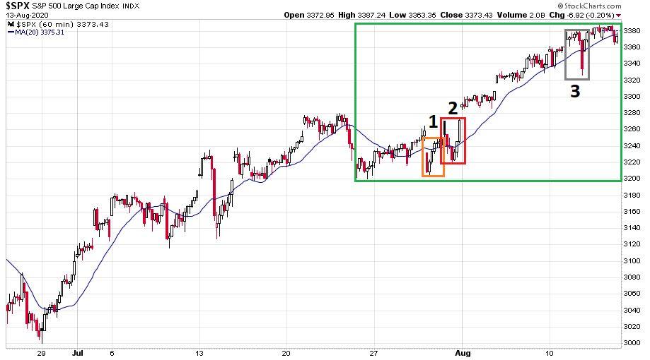 Az S&P 500 index 2020. június 25. és 2020. augusztus 13. között órás gyertyákkal ábrázolt változása.