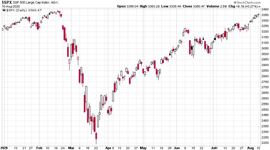 S&P 500 index 2020-as alakulást bemutató ábra, ami láthatóan emelkedésben van a koronavírus ellenére is.