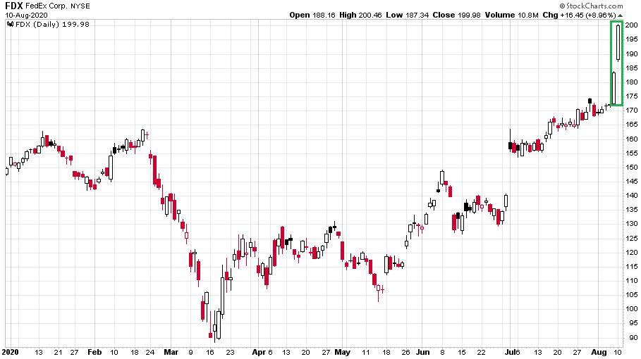 A FedEx szállítási cég részvényeinek változását mutató ábra 2020-ban.