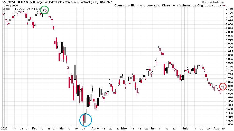 S&P 500 index 2020-as változását bemutató ábra aranyban kifejezve.
