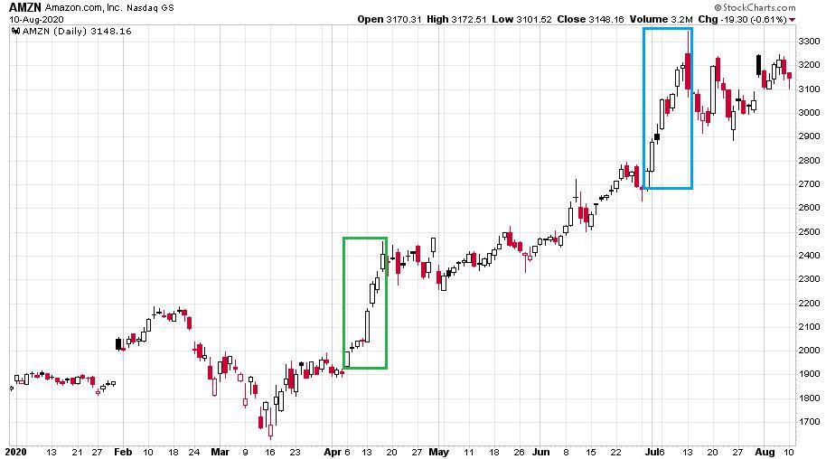 Amazon részvények 2020-as árfolyamát bemutató ábra, ahol láthatóan óriási emelkedés ment végbe.