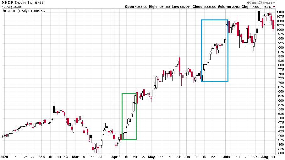 Shopify részvények 2020-as árfolyamváltozását bemutató ábra