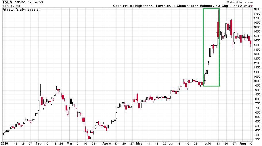 Tesla részvényeknél idén június vége és július eleje között ritkán látott emelkedést mutatott be