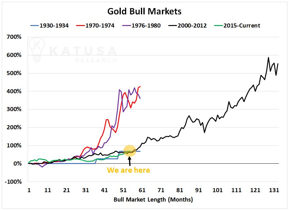 Az arany emelkedését mutató ábra a különböző időszakokban 1930 óta