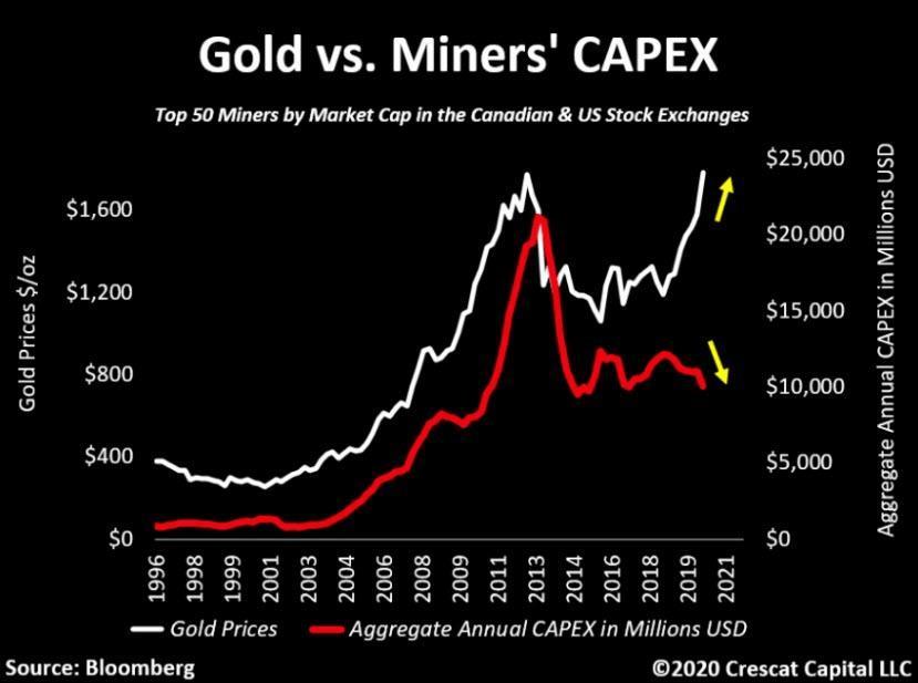 Az arany és a CAPEX-et illusztráló ábra 1996-tól 2020-ig.