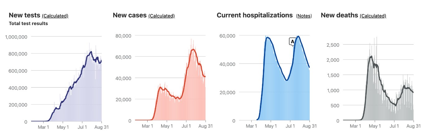 Az amerikai Covid-19-es adatokat illusztráló ábra, amin jól látható, hogy a második hullám a halálos áldozatok aránya jóval alacsonyabb