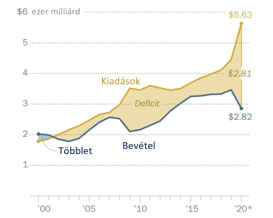 Az USA államháztartás egyenlegének alakulása 2000-től napjainkig, amely most a válság hatására jelentősen megugrott.