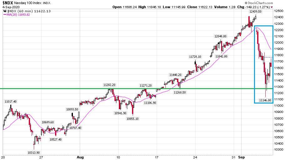 A Nasdaq-100 órás gyertyákkal mutatott indexén jól látható hogy 2 nap alatt milyen nagy korrekció volt a piacon szeptember elején