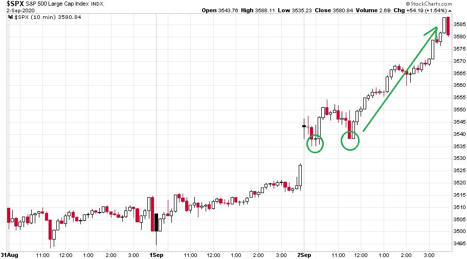 Az S&P 500 részvényindex a múlt hét első három napját mutató ábra tízperces gyertyákkal illusztrálva a nagymértékű szerdai emelkedést