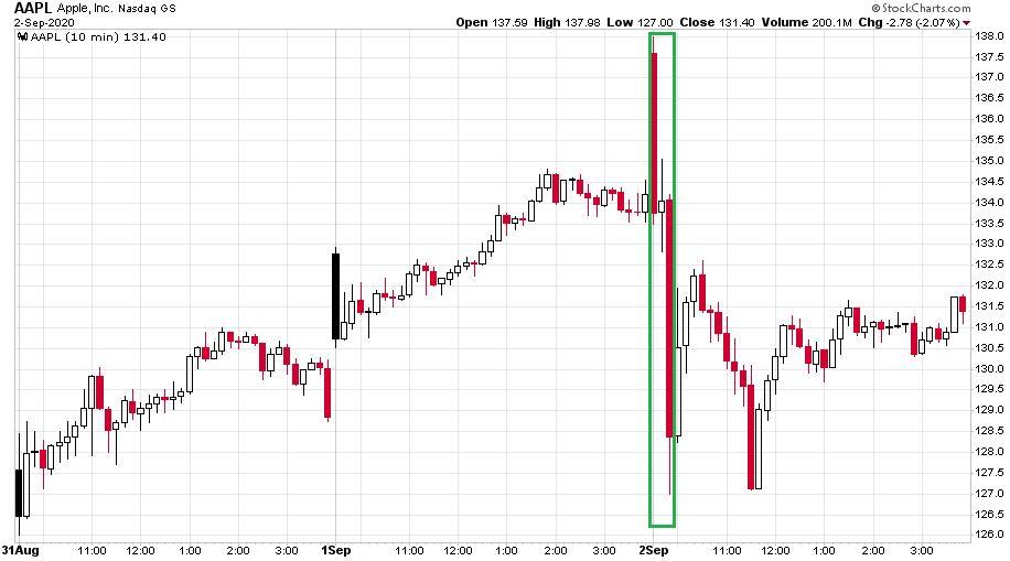 Az Apple részvényeinek árváltozása tízperces gyertyákkal ábrázolva múlt hétfő és szerda között