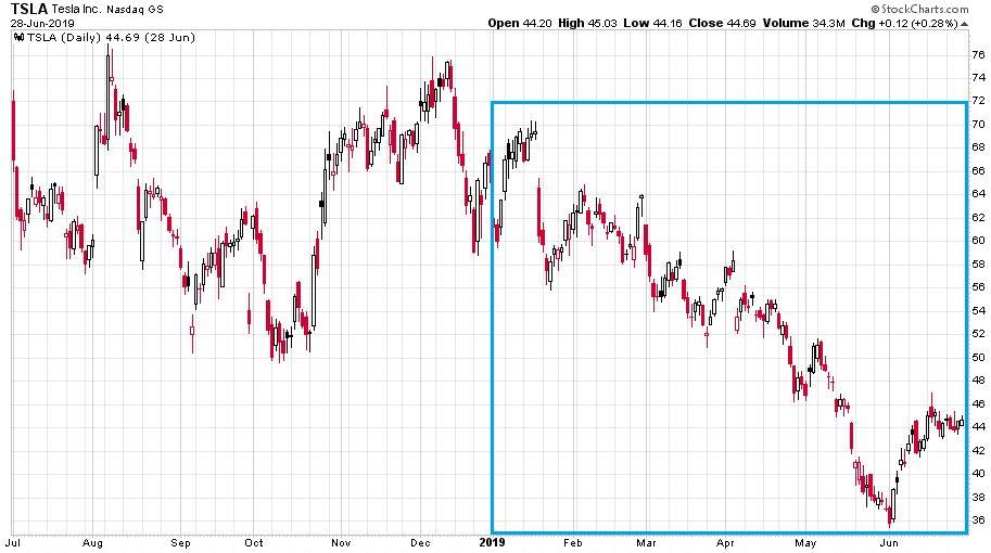 A Tesla tavalyi árfolyamának rossz teljesítését mutató ábra, ahol még a befektetők rettenetesen izgultak.