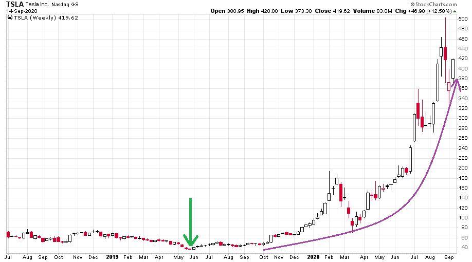 A Tesla részvények árfolyamának hihetetlen szárnyalását mutató ábra 2018 közepe óta