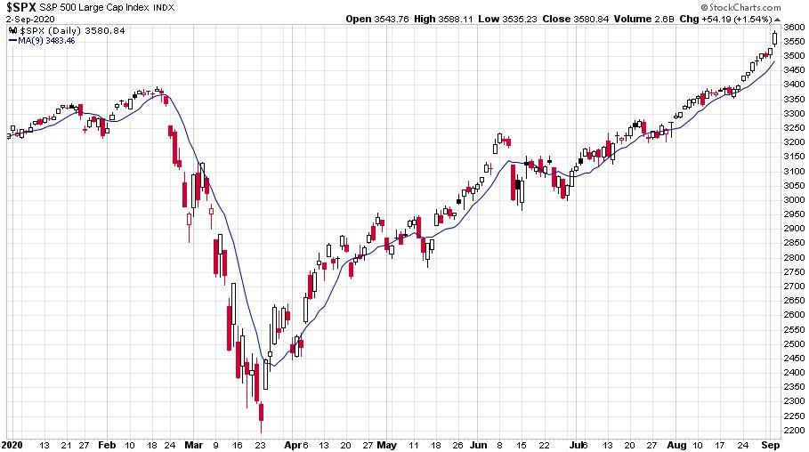 Az S&P 500 index idei emelkedését bemutató ábra, amelyen jól látható, hogy a mutató meghaladta az eddigi csúcsot a koronavírus ellenére