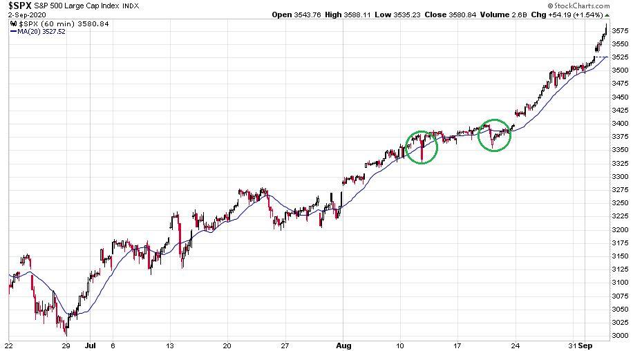 Az S&P 500 index órás gyertyákkal illusztrált ábrája az utóbbi pár hónapban.