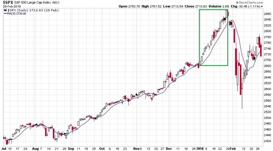 Az S&P 500 index napi gyertyákkal illusztrált változása 2017 júliusa és 2018 februárja között