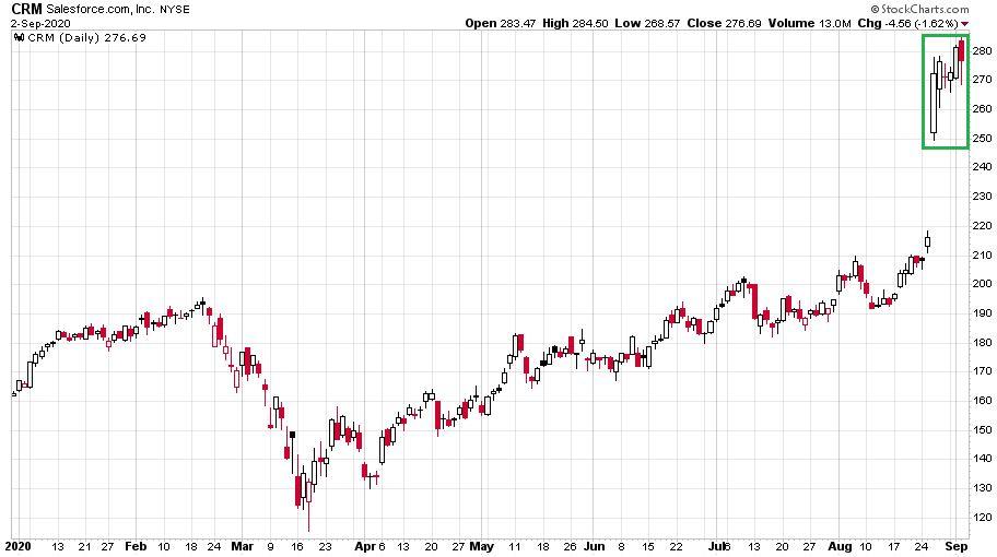 Az Dow Jones indexbe bekerült Salesforce árfolyamát mutató ábra a 2020-as évben, ahol látható a március óta tartó szinte folyamatos emelkedés.