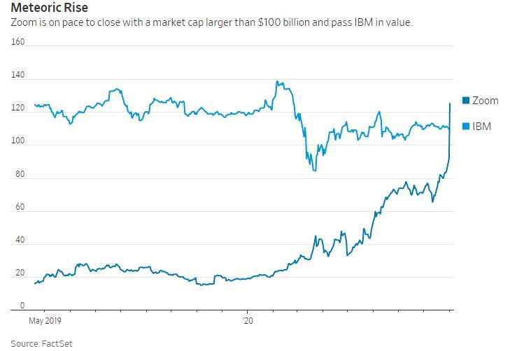 A Zoom és az IBM piaci kapitalizációját mutató ábra 2019 áprilisa és 2020 szeptember 1. között milliárd dollárban mérve