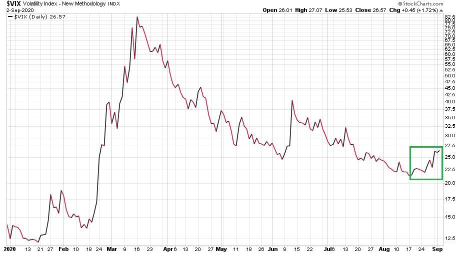 A volatilitási index (VIX) ábrája 2020-ban