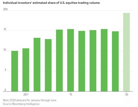 Az amerikai részvénypiacokon a lakossági befektetők jelenlétének arányát mutató ábra az utóbbi 11 évben.