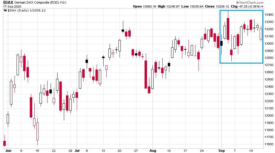 A DAX index változása 2020. június 1. és szeptember 17. közötti időszakban