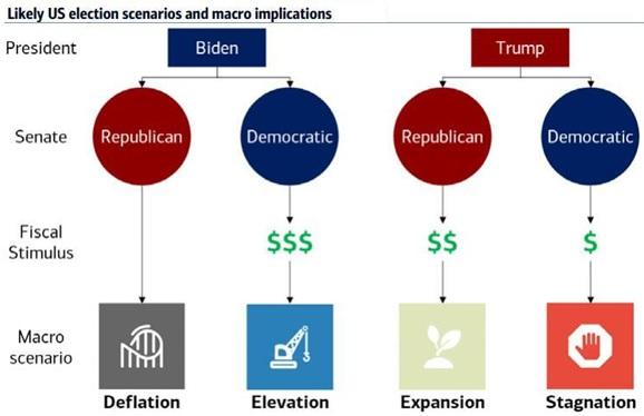 Az amerikai elnökválasztás négy forgatókönyvének várható eredményét illusztráló grafikon