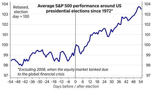 Az ábra jól mutatja, hogy a amerikai elnökválasztások után általában emelkedett az S&P 500 index