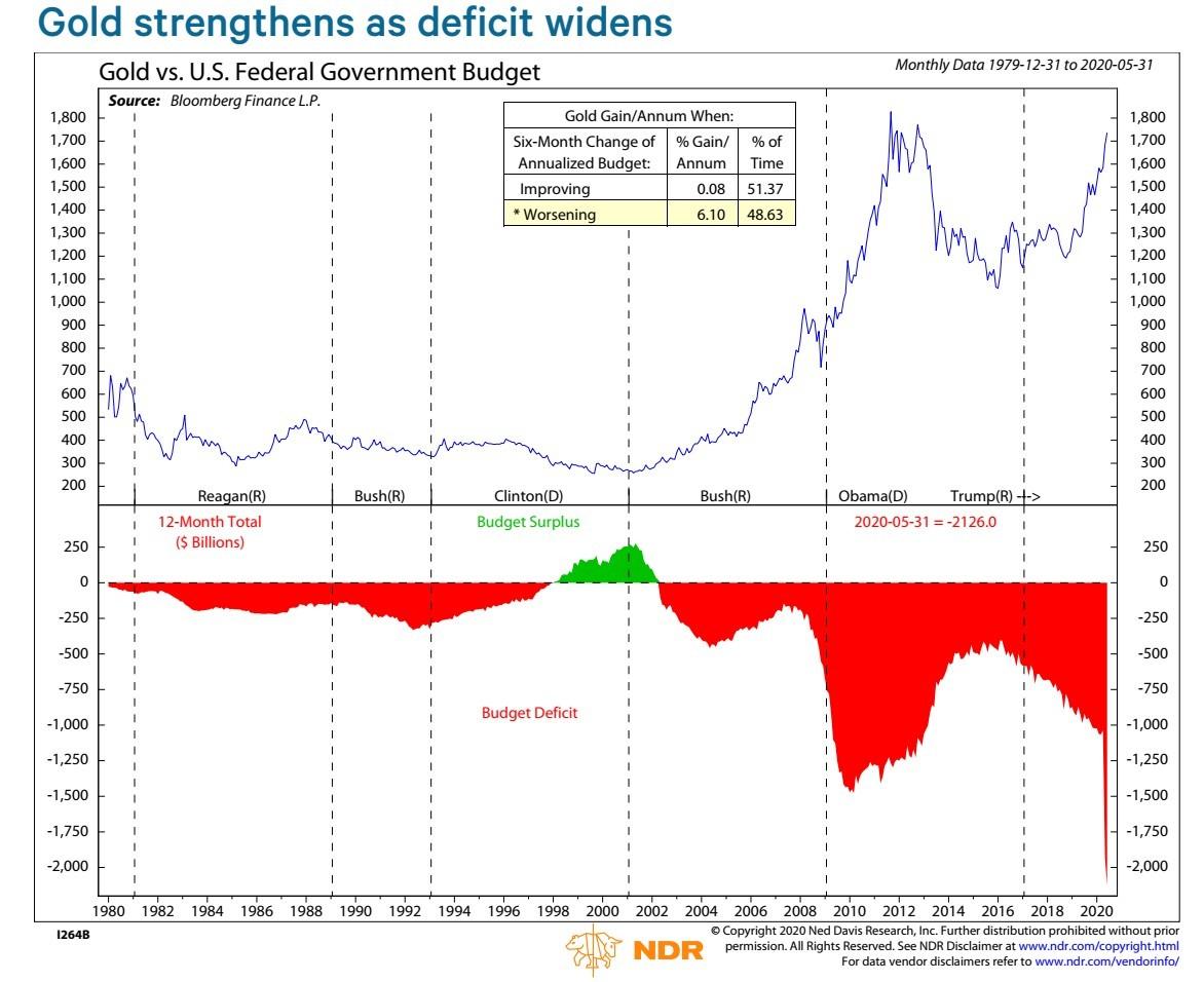 Az arany és a költségdeficit mértékét mutató ábra az amerikai elnökök időszakában.