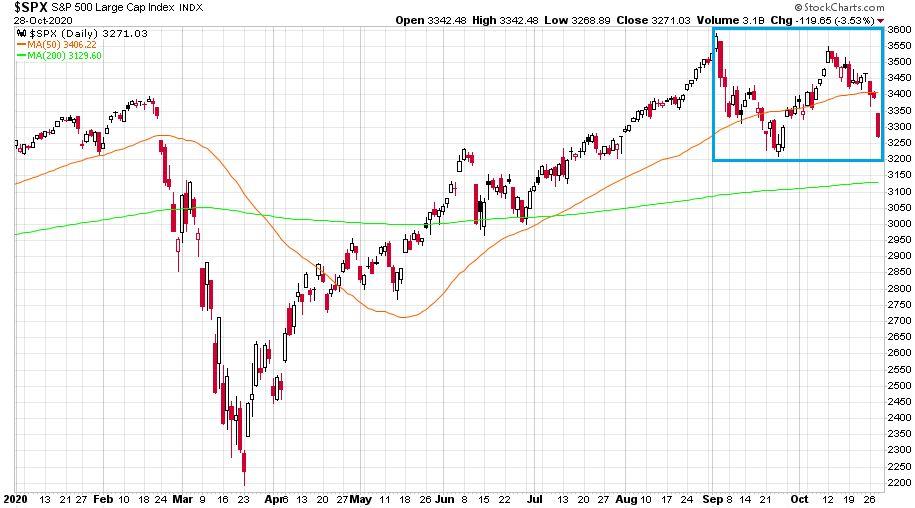 Az S&P 500 index látható 2020. január 2. és október 28. közötti árváltozása.