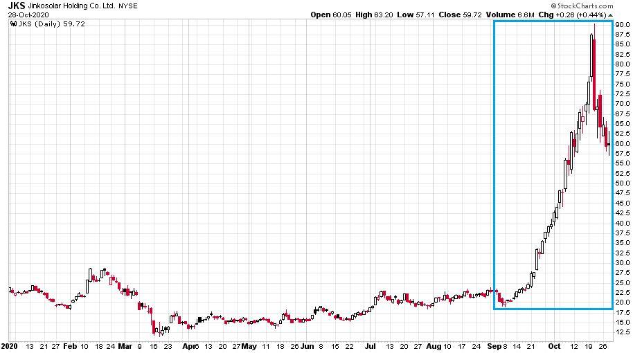 A kínai napelemes cég a JinkoSolar napi gyertyás árfolyama láthatóan a szeptemberi és októberi időszakban szárnyalt