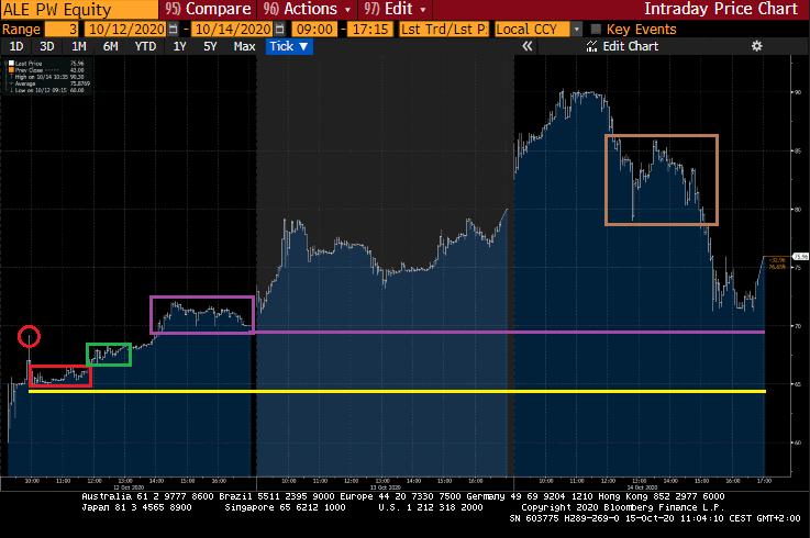 A lengyel tőzsdének legnagyobb IPO-u Allegro első három kereskedési napjának grafikonját bemutató ábra