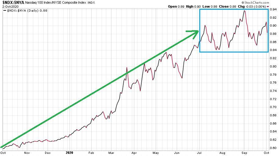 A Nasdaq-100 és a NYSE Composite pontértékarányán jól látható, hogy a technológiai részvények reagáltak negatívan az amerikai elnök pozitív tesztjére