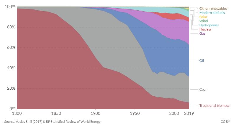 Az energia összetételét mutató ábra az utóbbi többmint 200 évben.