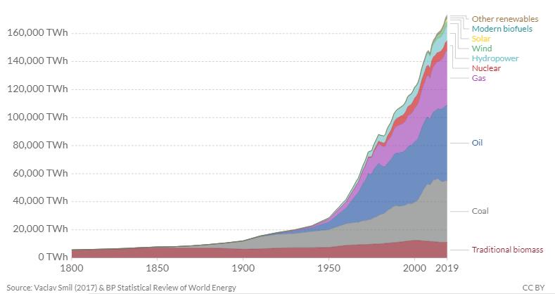 Az energiafogyasztás összetétele ugyan sokat változott, de a különböző energiahordozók használata folyamatosan nőtt