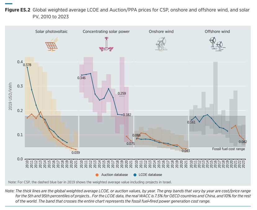 A megújuló energiák költséghatékonyságát illusztráló ábra a fosszilishez képest vizsgálva