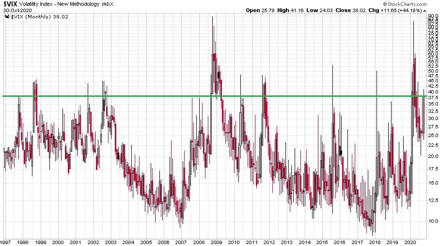 A volatilitási indexet illusztráló ábra 1997 és 2020 között, a jelenlegi helyzetben az elnökválasztást követően szélsőséges árfolyammozgások is jöhetnek