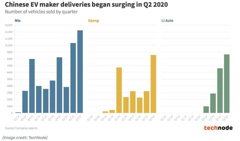 A három szárnyaló kínai elektromos autógyártó cég eladásit mutató ábra a különböző negyedévekben
