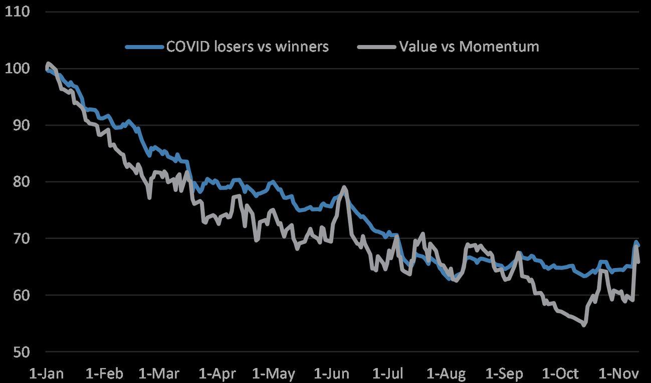 A COVID nyertes és vesztes részvényeit illetve az értékalapú és momentum részvényeket összehasonlító ábra