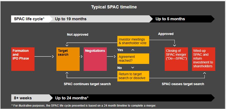 Egy tipikus SPAC idővonala látható az ábrán.