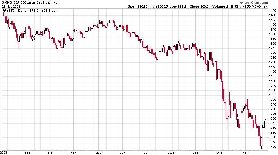 Az S&P 500 index 2008-as válság alatti árfolyammozgást mutató ábra.