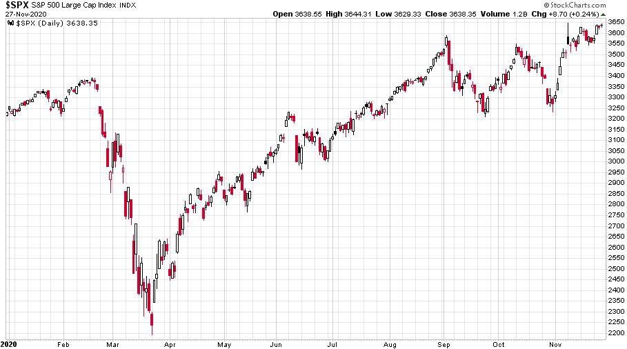 Az S&P 500 index 2020-as évének változását mutató ábra.