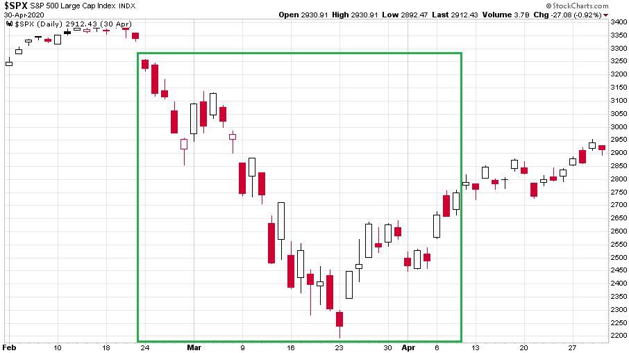 Egy igazi részvénypiaci háborús helyzet időszakában 2020. február 3. és április 30. között az S&P 500 index napi gyertyákkal