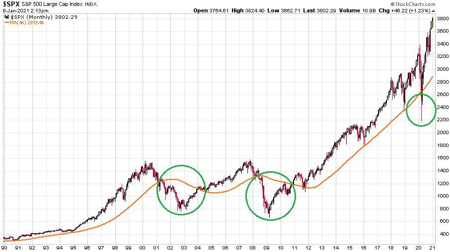 Az S&P 500 index 1990 és 2021 közötti időszakának ábrája