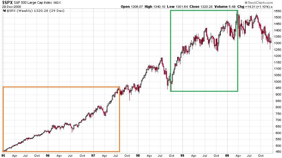 Az S&P 500 index 1995 és 2000 között heti gyertyákkal részvénypiaci rally volt megfigyelhető a válság ellenére is.