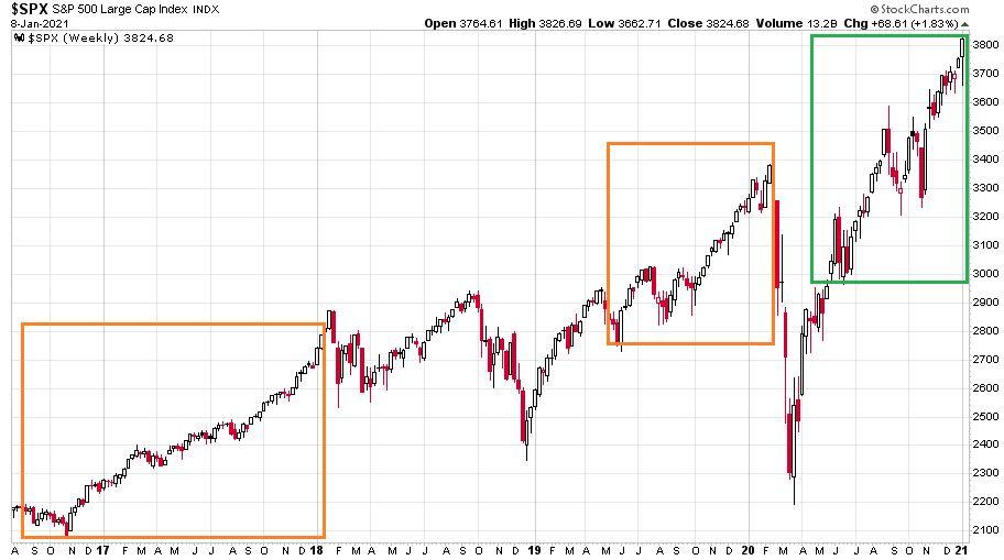 Az S&P 500 index 2016. augusztus 1. és 2021. január 8. között időszakban
