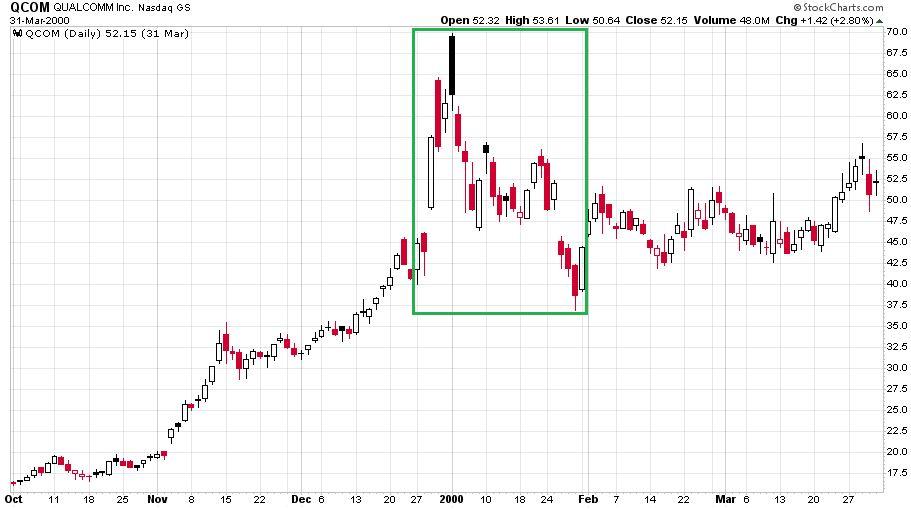 A Qualcomm részvényeknél tapasztalhattunk jelentősebb kilengéseket a korai szakaszában