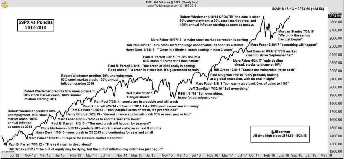 Az S&P 500 indexemelkedést ábrázolva a nevesebb befektetők pesszimista várakozásaival.