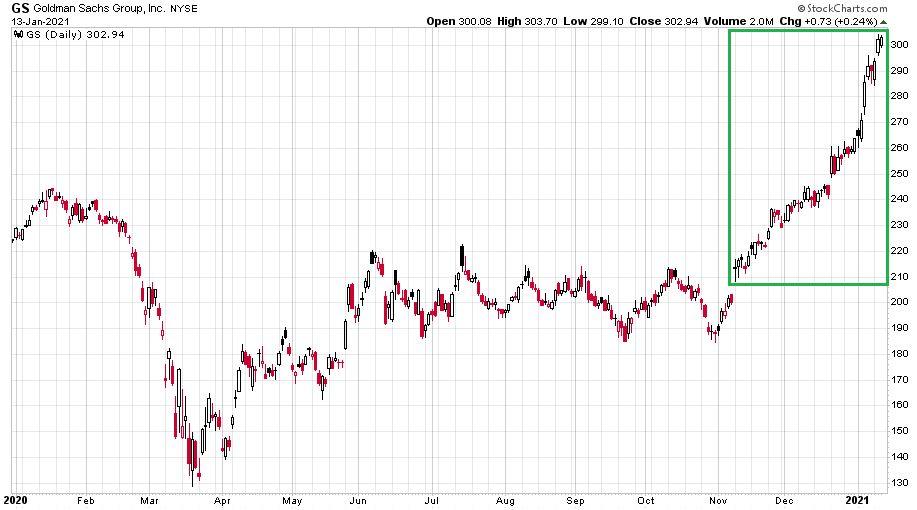 A Goldman Sachs tavalyi és idei napi gyertyás grafikonja, ami az egekbe emelkedik a shortosok bánatára