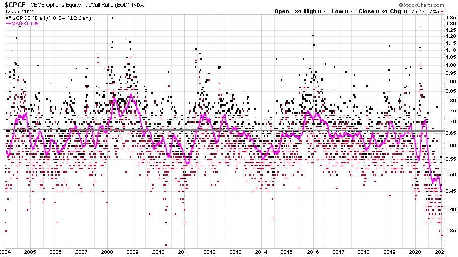 A részvény put-call arányának ábrázolásán nagy optimizmus látható.