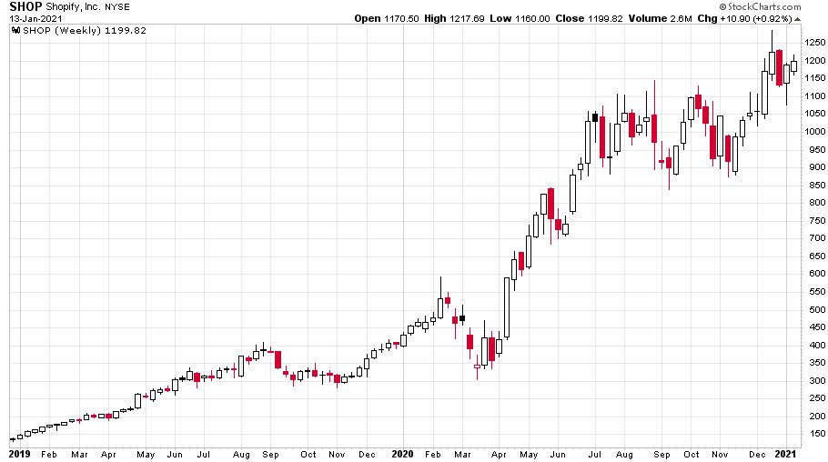 A kanadai Shopify részvényárfolyamának 2019-e óta tartó emelkedését láthatjuk az ábrán.