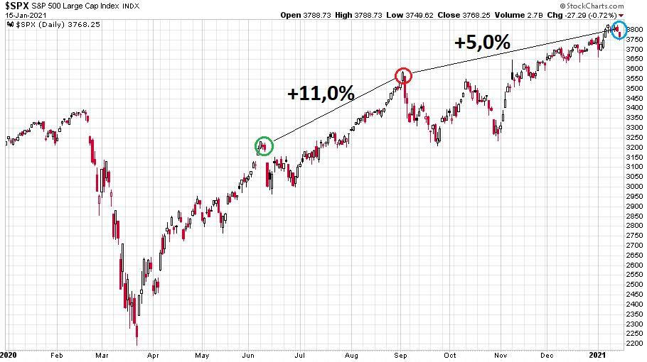 Az S&P 500 index jelentősebb növekedését a techrészvények közül csak a Tesla erősítette igazán 2020. szeptember és 2021. január 15. között